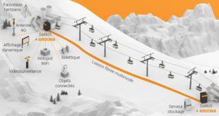 Les 2 Alpes connectées