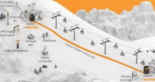 Les deux alpes connectées